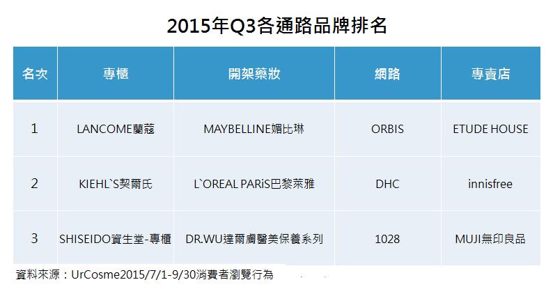 【趨勢報告】2015Q3: 熱門關注分析