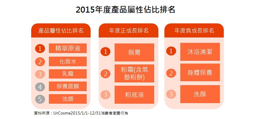 【趨勢報告】 2015年度熱門關注分析