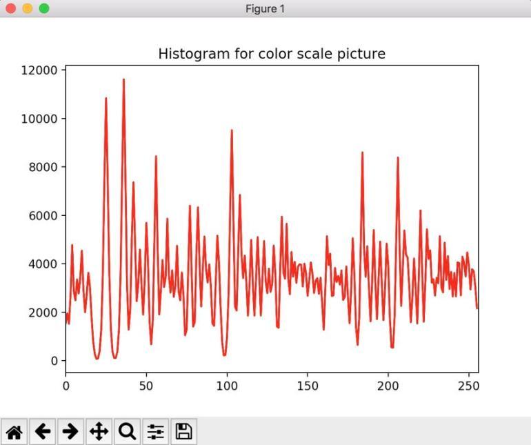 result_histogram