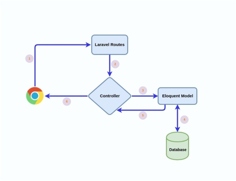 Overview of Laravels architecture for building RESTful API endpoints