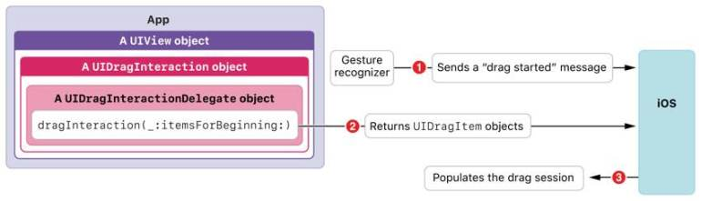 Implementing a Drag Source source Apple