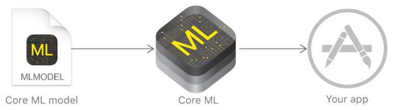 Core ML and models source Apple
