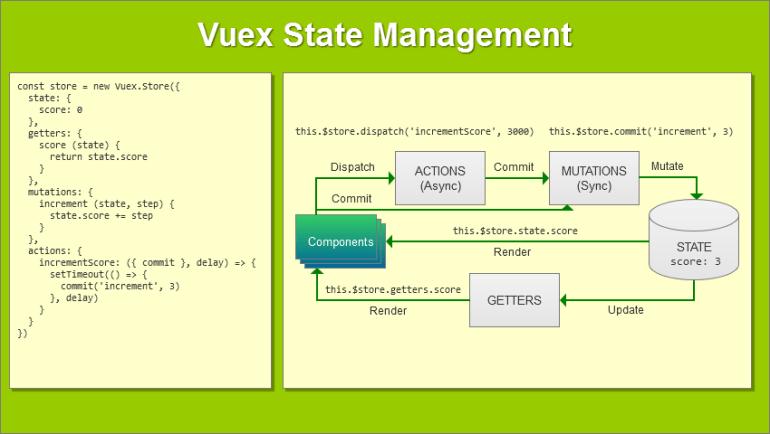 Vuex State Management Workflow Diagram