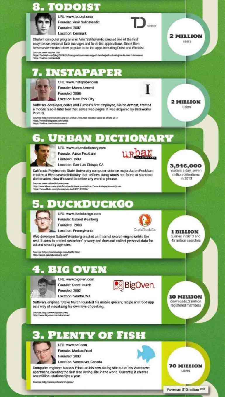 Top 10 Most Successful One Man Startups