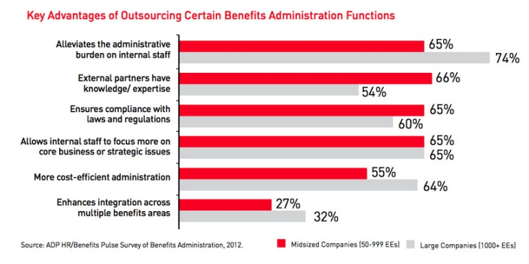 Chart on advantages of outsourcing benefits admin