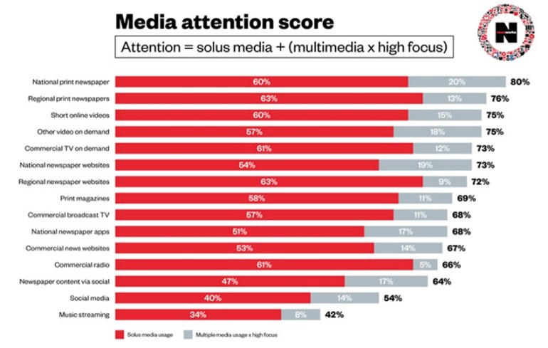 Media attention score