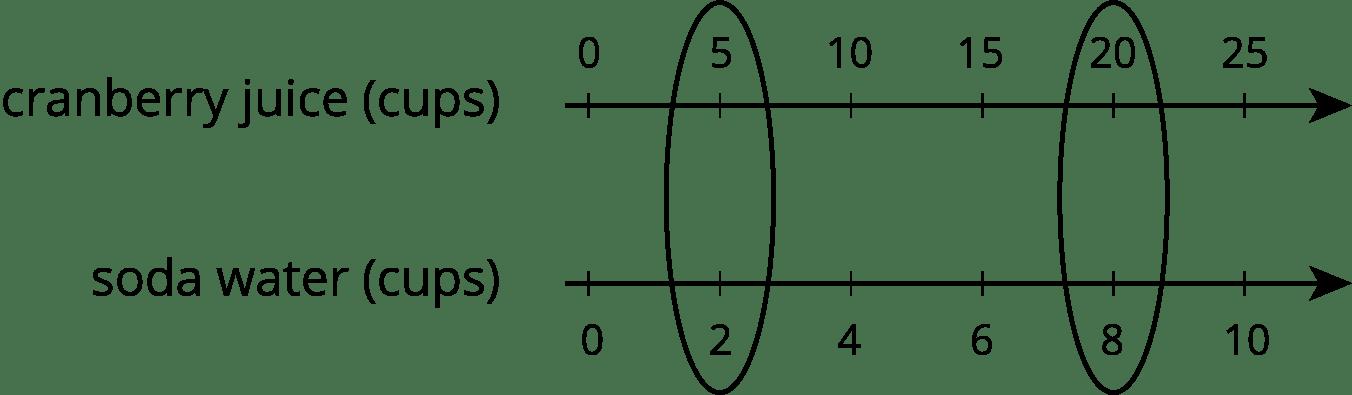 10 Number Line Tick Marks