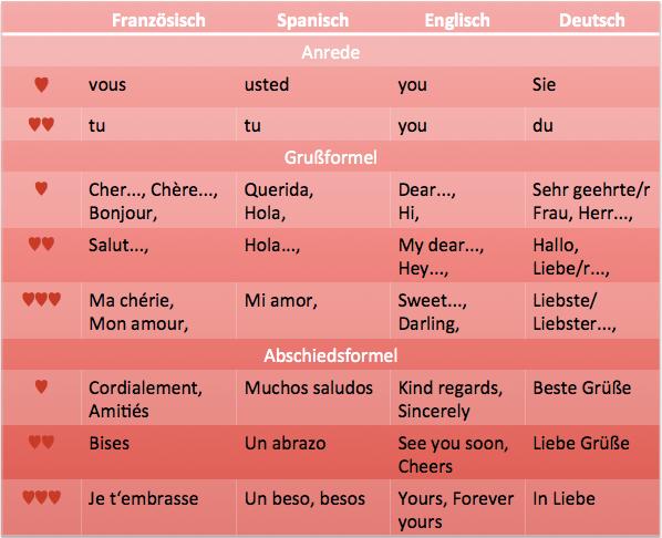 Möglichkeiten Auf Englisch
