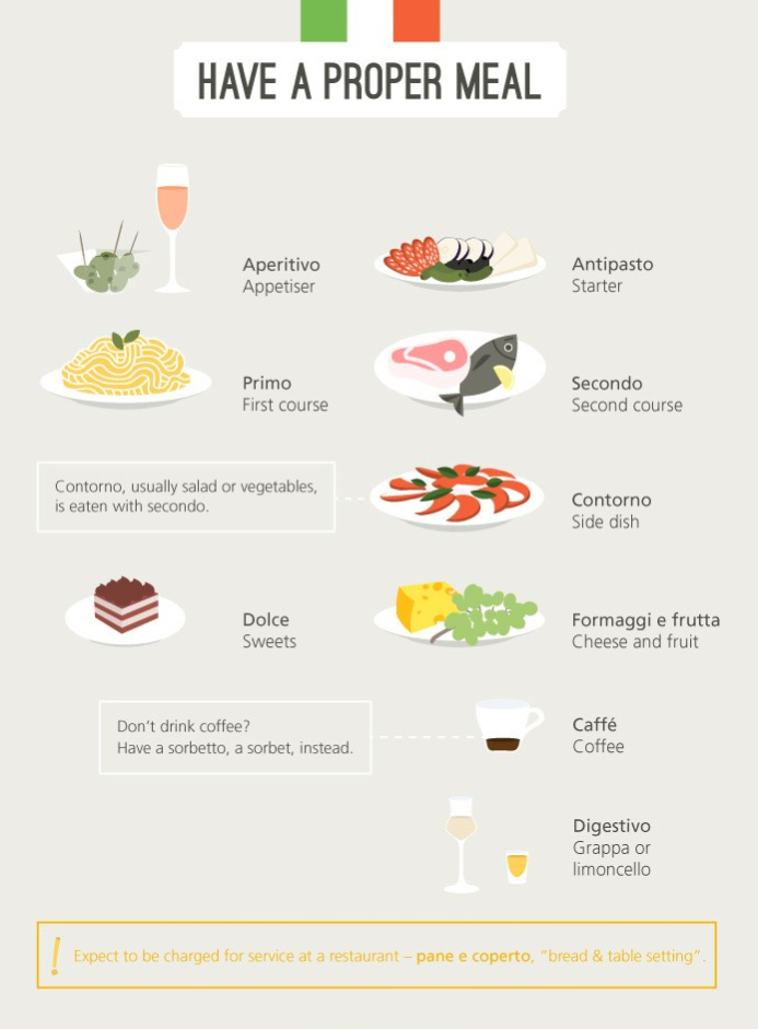 infographic for a proper Italian meal and how to eat like an Italian