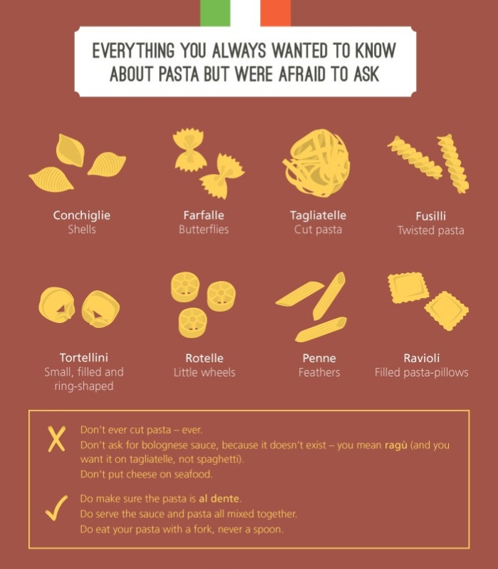 inforgraphic Italian pasta difference explained