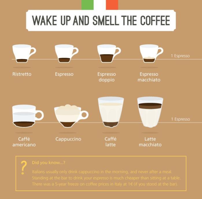 infographic Eat Like An Italian Coffee