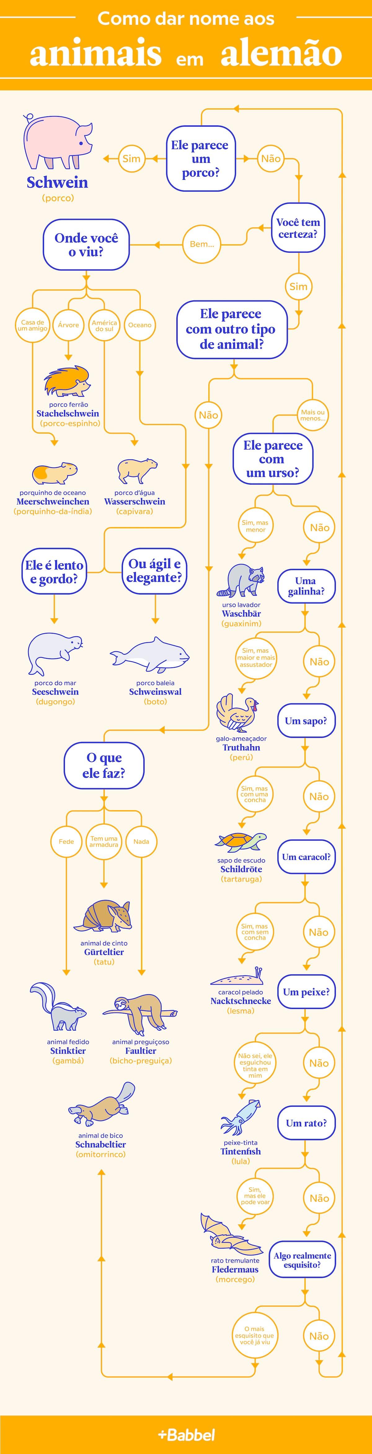 animais em alemao