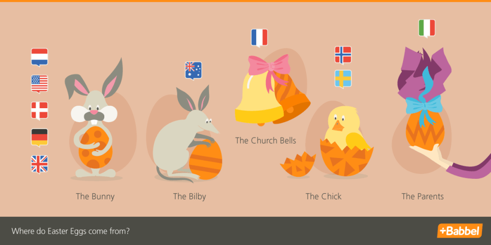 Easter International or: Who delivers the Easter eggs?