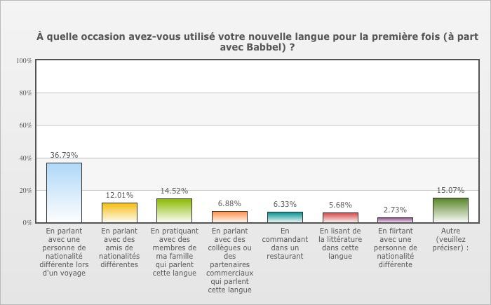 36% des utilisateurs interrogés se sont appuyés sur la méthode Babbel lors d'un voyage à l'étranger