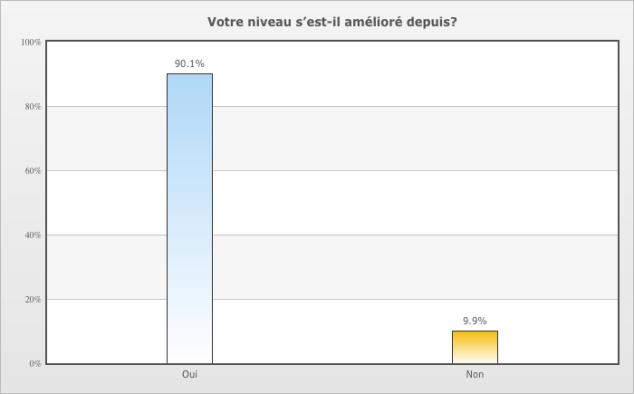 Près de 90% des utilisateurs Canadiens francophones déclarent avoir progressé grâce à la méthode Babbel.