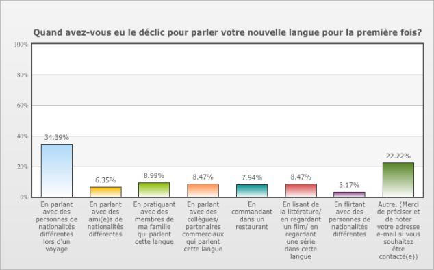 35% des utilisateurs Canadiens francophones de Babbel se sont appuyés sur leurs connaissances linguistiques pour discuter pendant un voyage