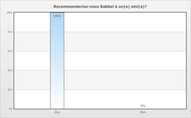 100% des utilisateurs Canadiens francophones interrogés recommandent volontiers la méthode Babbel pour progresser en langues étrangères