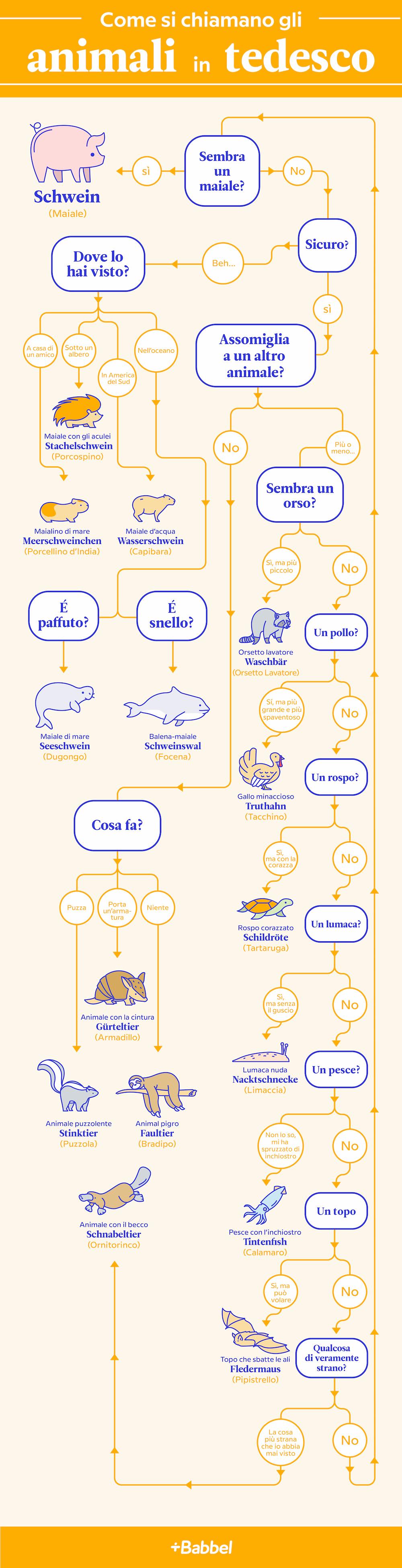 animali in tedesco