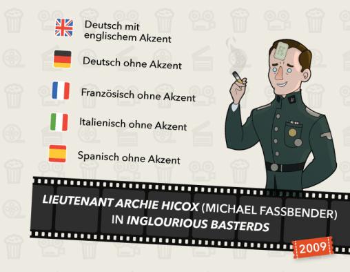 Filmakzente und -dialekte - Inglorious Basterds