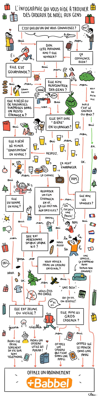 Grâce à l'infographie concotée spécialement par Clémentine, vous n'aurez plus jamais de difficultés à trouver le bon cadeau de Noël !