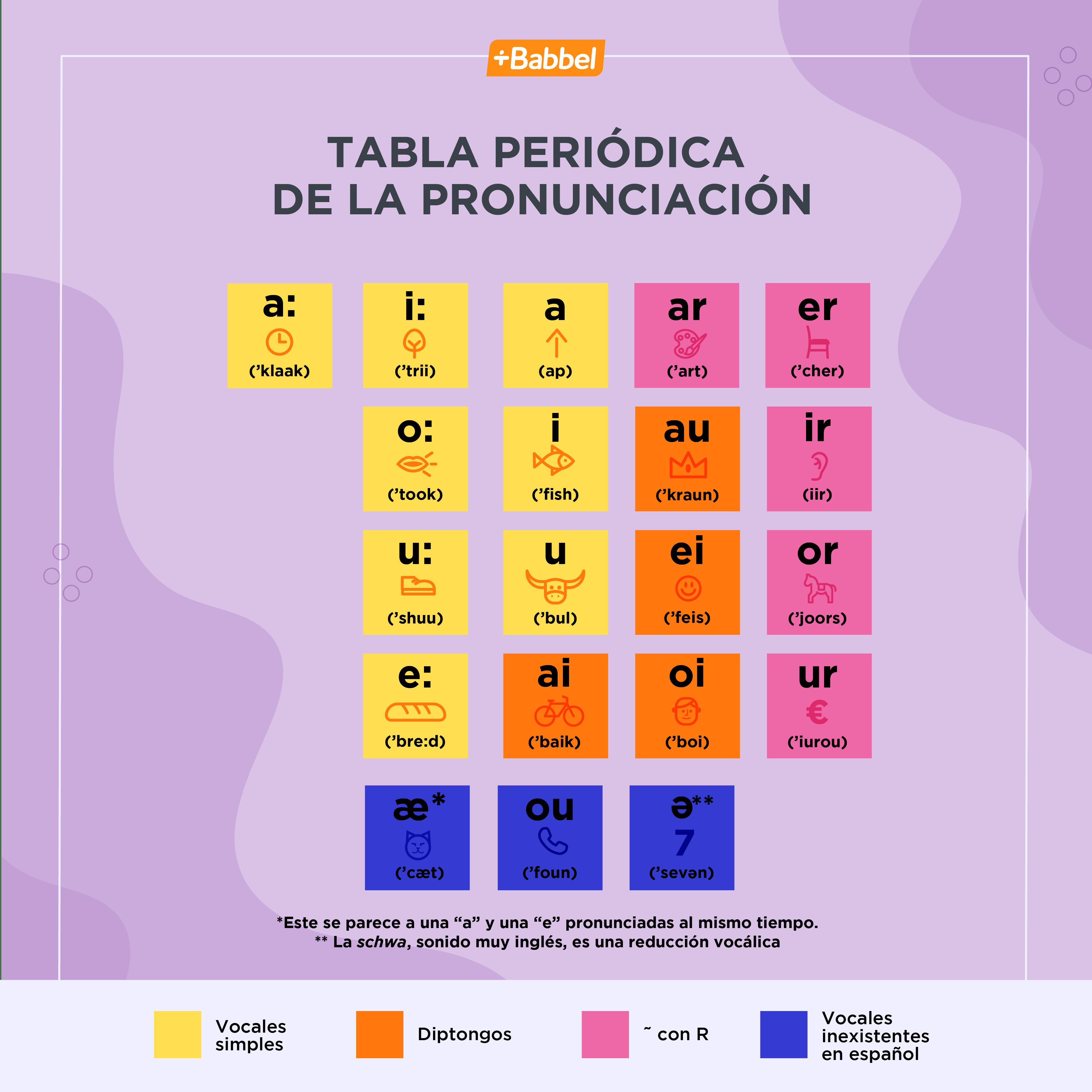 Tabla periódica de la pronunciación de las vocales en inglés