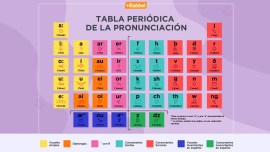 Guía de pronunciación de las vocales en inglés