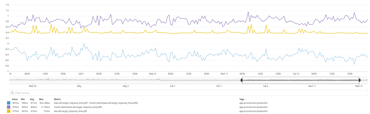 Comparison of weekly p99 latency on Application Load Balancer, compared with a month before and difference between themIncreased traffic since March