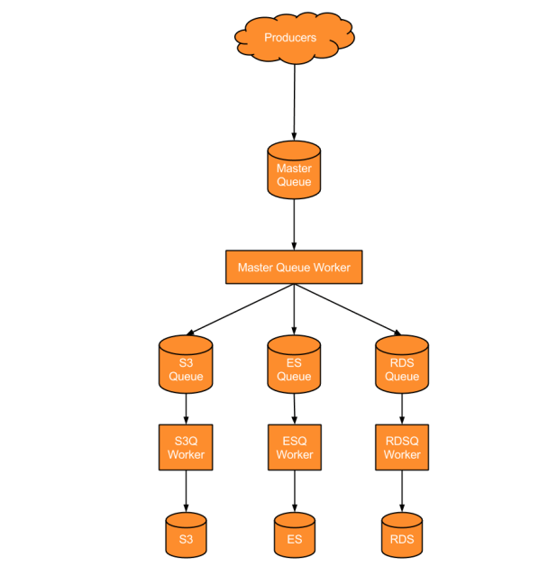 Babbel Old Data Pipeline