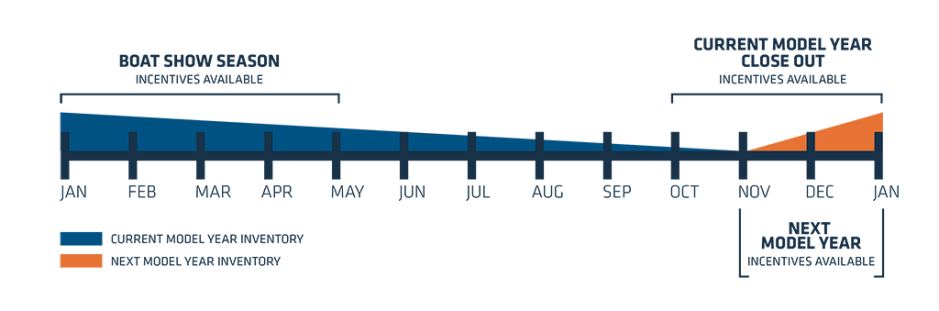 Boat Show Season Graph