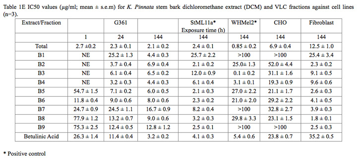 Kigelia Pinnata stats