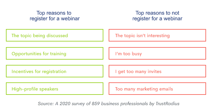 A survey by TrustRadius shows people register for  the webinar topic!