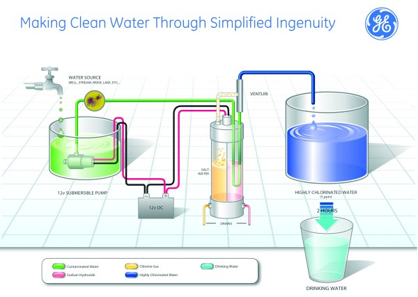 Making Clean Water Out of GE Ingenuity | GE Appliances ...