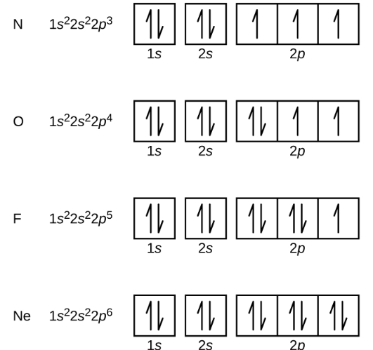 Conventional Notation For Electronic Structure