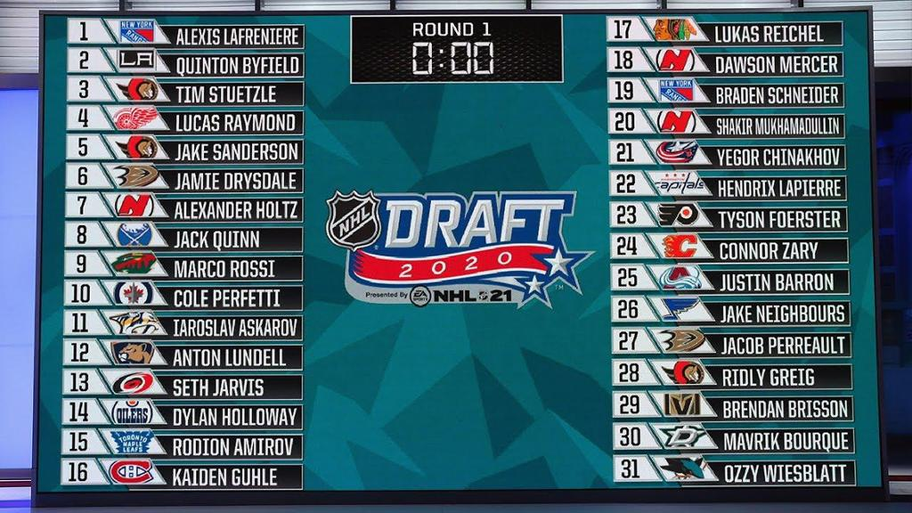 2020 NHL Draft first-round results, analysis