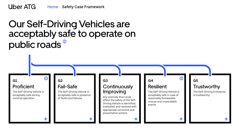 Uber made a blueprint for safe self-driving cars it wants the rest of the industry to follow