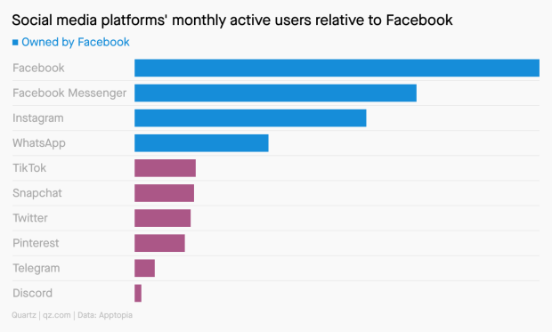 A bar chart showing social media platforms' monthly active users relative to Facebook. The top 4 are all owned by Facebook: Facebook, Facebook Messenger, Instagram, and Whatsapp. Smaller rivals like TikTok, Snapchat, Twitter, and Discord all have a fraction of the monthly active users that Facebook has.