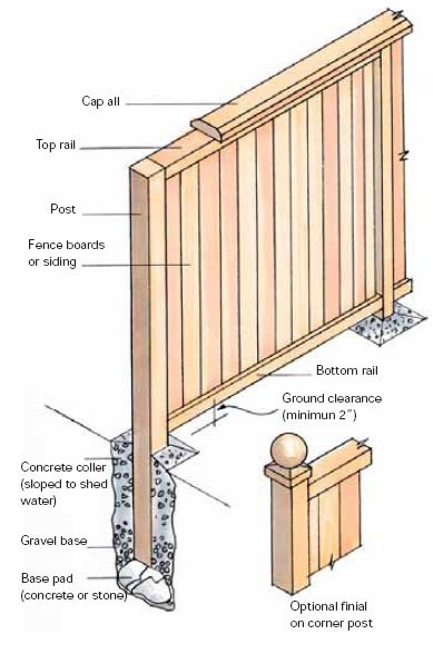 fence-construction