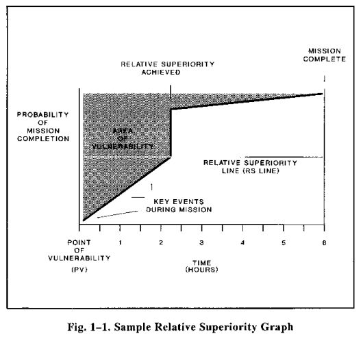relative-superiority-graph-sofrep