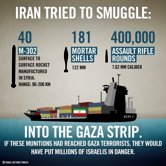 Iran Smuggling into Gaza Strip