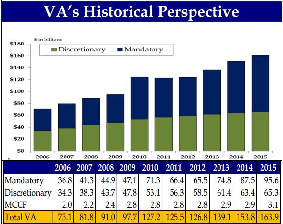 Veterans-Administration-funding-chart
