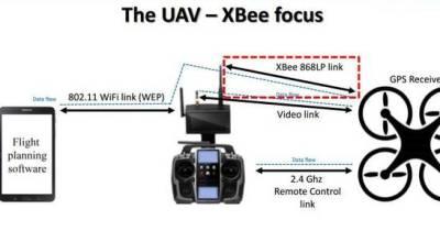 Hacker Reveals $40 Method to Steal Police Drones