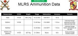 MLRS Ammunition Data