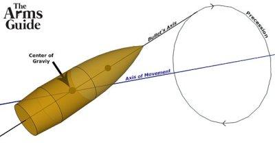 Long Range Shooting: External Ballistics – Dynamic Stability