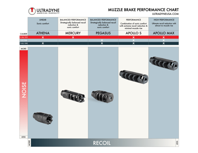 Ultradyne Announces Pegasus Muzzle Brake Now Available in 6.5mm Creedmoor
