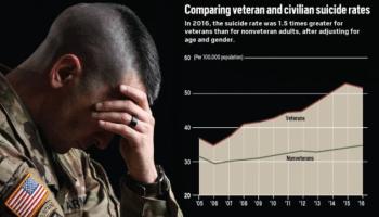 How the Department of Veteran Affairs (VA) Is Killing its Veterans