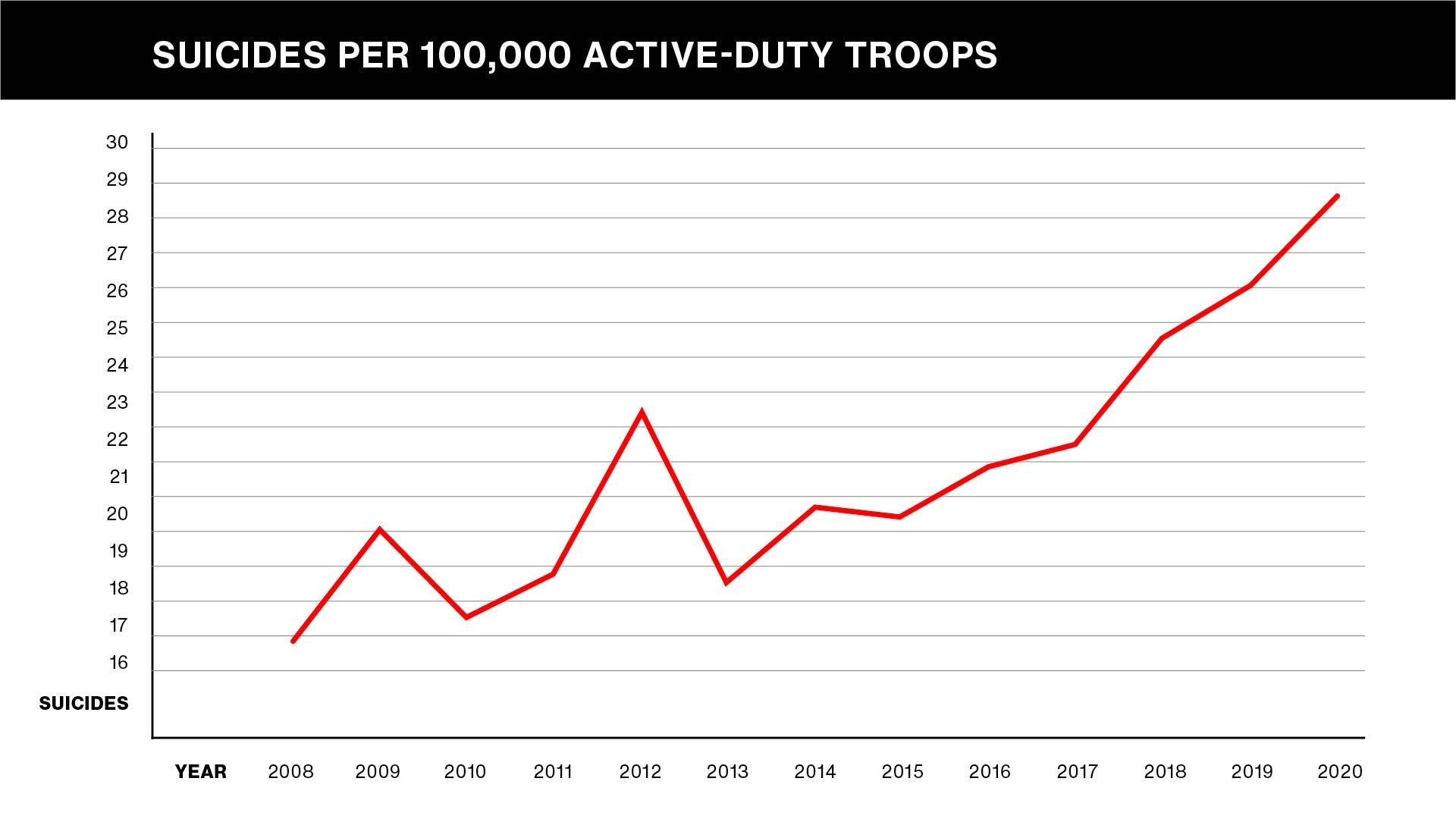 military suicides active-duty