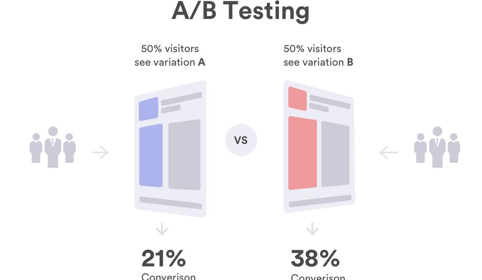關于AB測試的深入討論 | BYO MEDIA