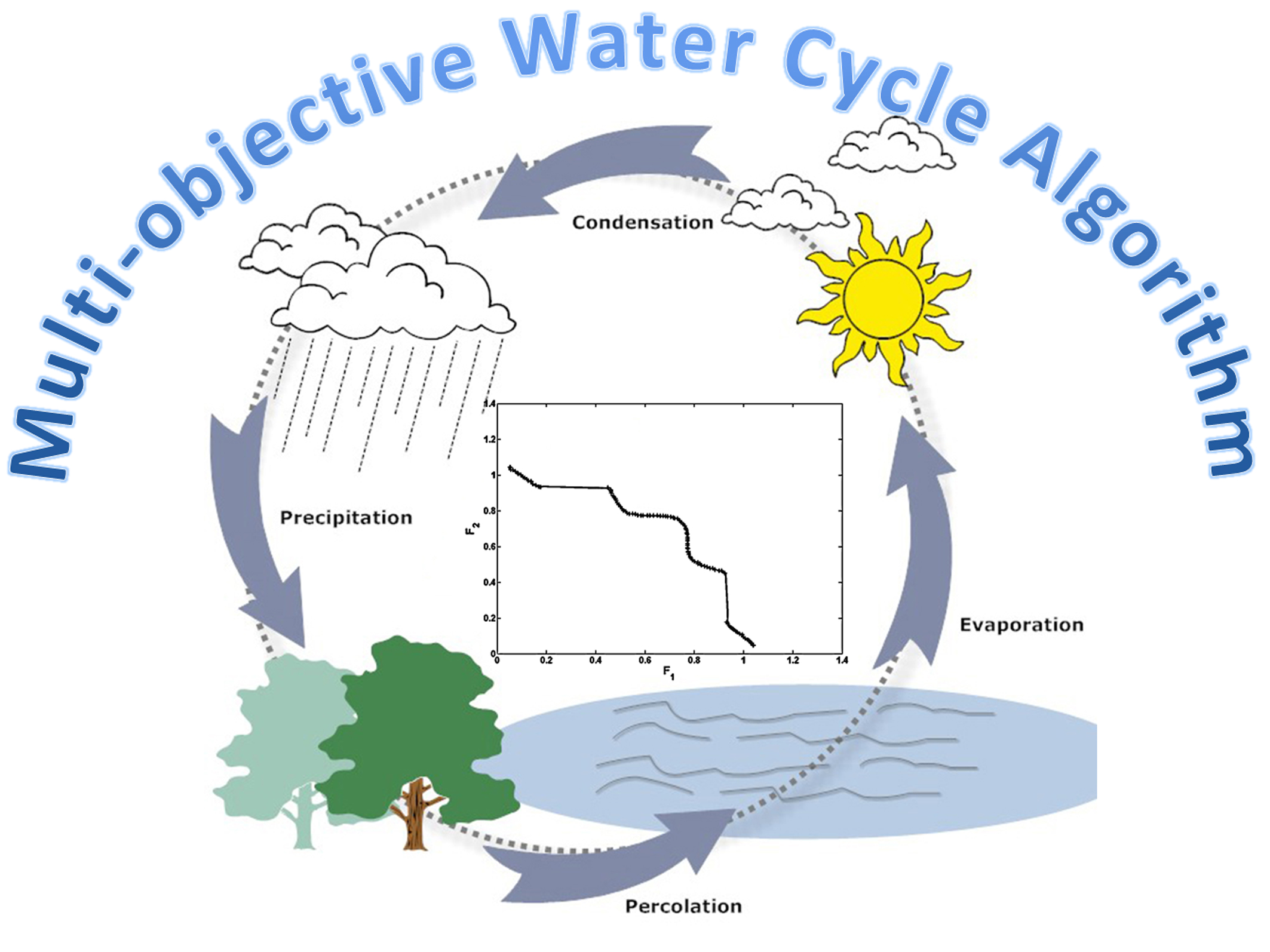 Multi Objective Water Cycle Algorithm