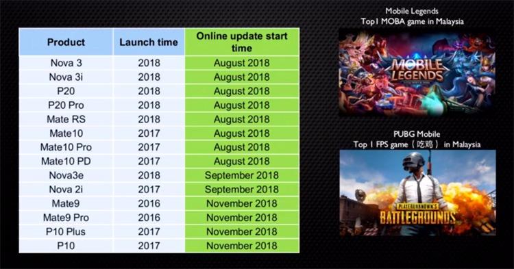 还在等待GPU Turbo Update?Huawei官方现在就直接给你更新时间表!