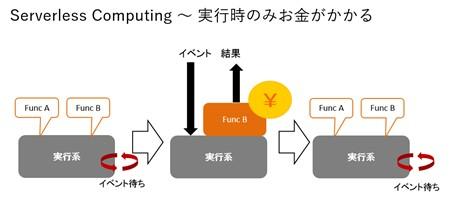 イベントに対応する関数を登録しておき、イベントが発生したら関数を実行、実行終了したら何も残らない。
